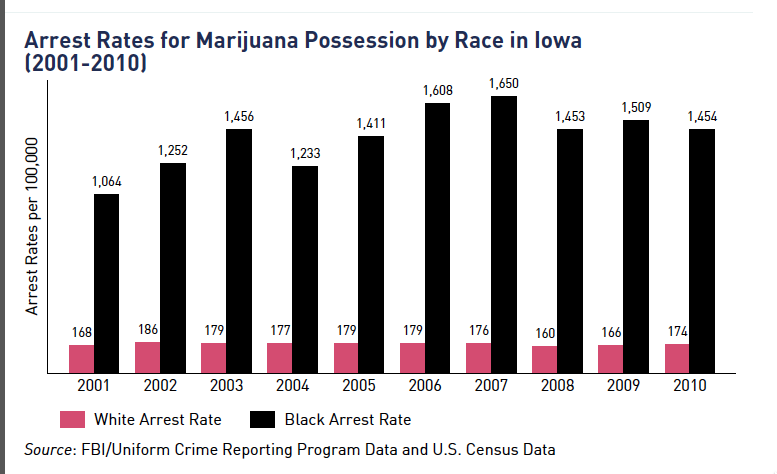 Arrest Rates for Marijuana Possession by Race in Iowa 2001-2010