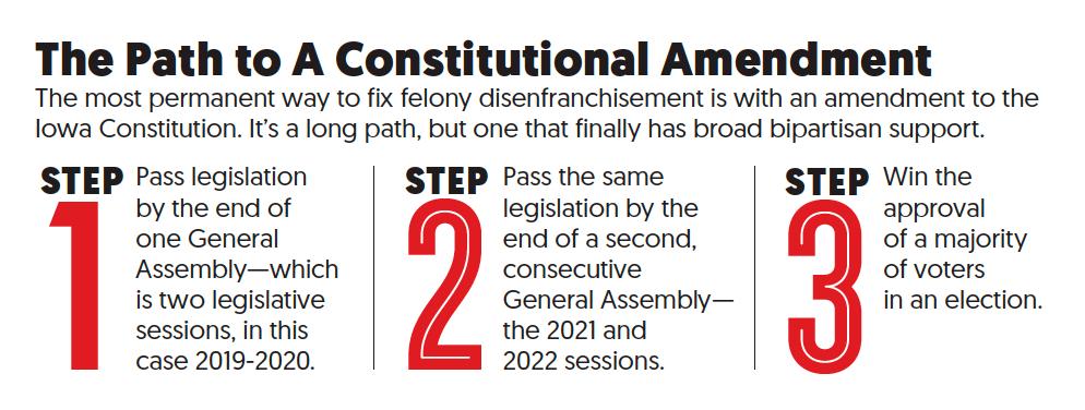constitutional amendment